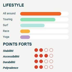 Graphiques en CSS